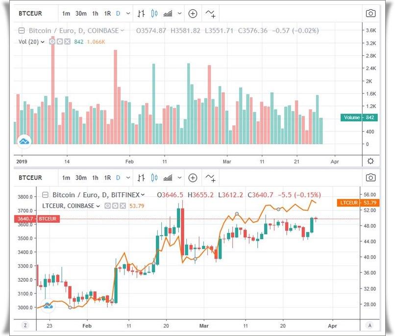 Bitcoin Kurs Beispiel 2