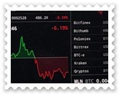 Bitcoin Kursverlauf | Chart